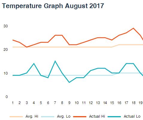 August temperature in Brisbane